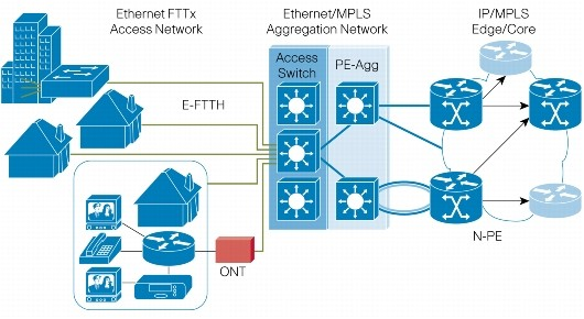 Architecture fttx for Architecture ftth