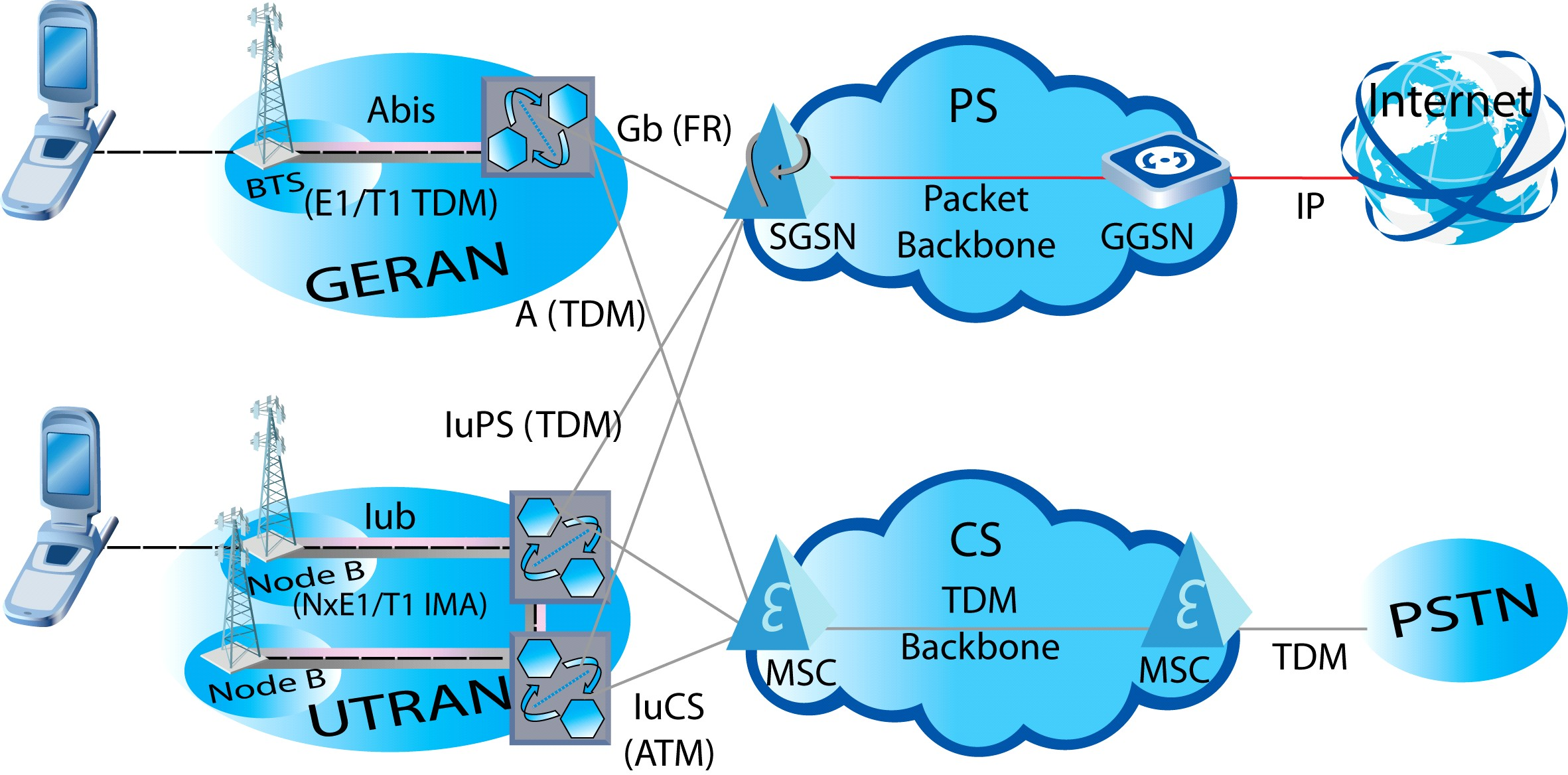 3G Network architecture based on 3GPP R99