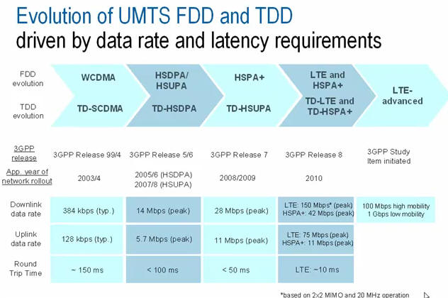 Evolution of UMTS FDD and TDD